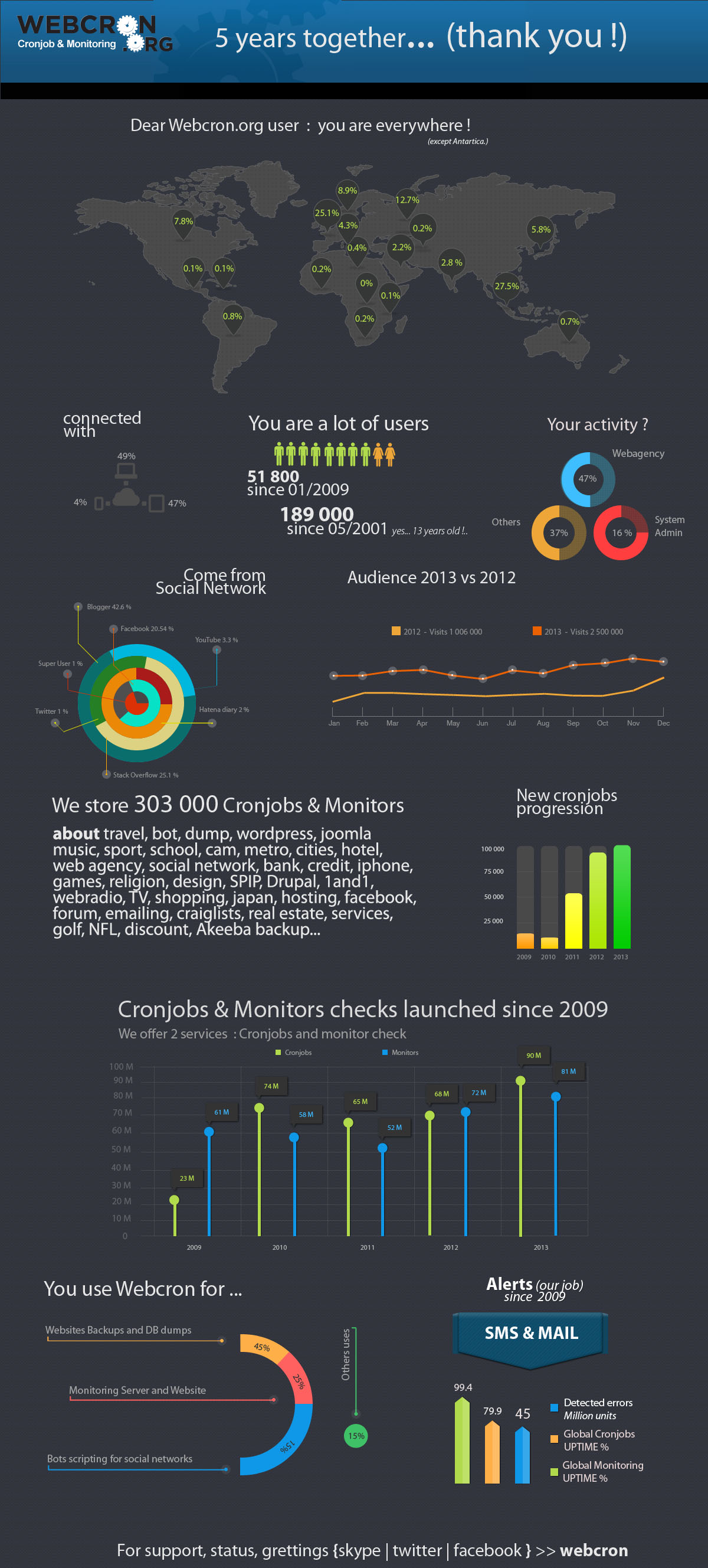 monitors and cronjobs statistics by Webcron  : 5 years together